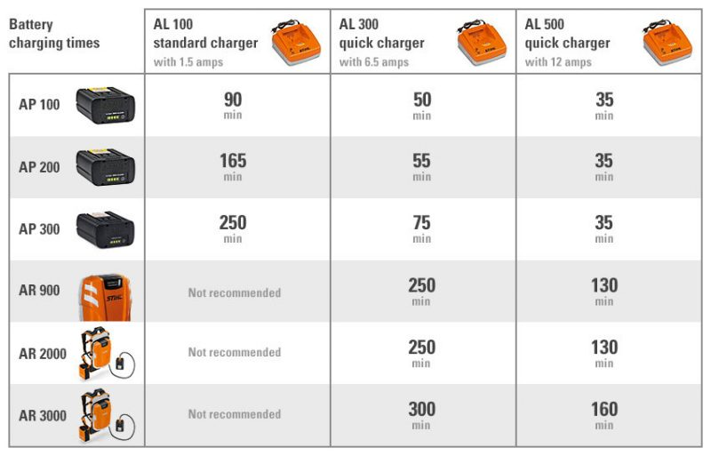 Stihl Battery Options